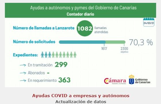 Ayudas del Gobierno de Canarias a las empresas