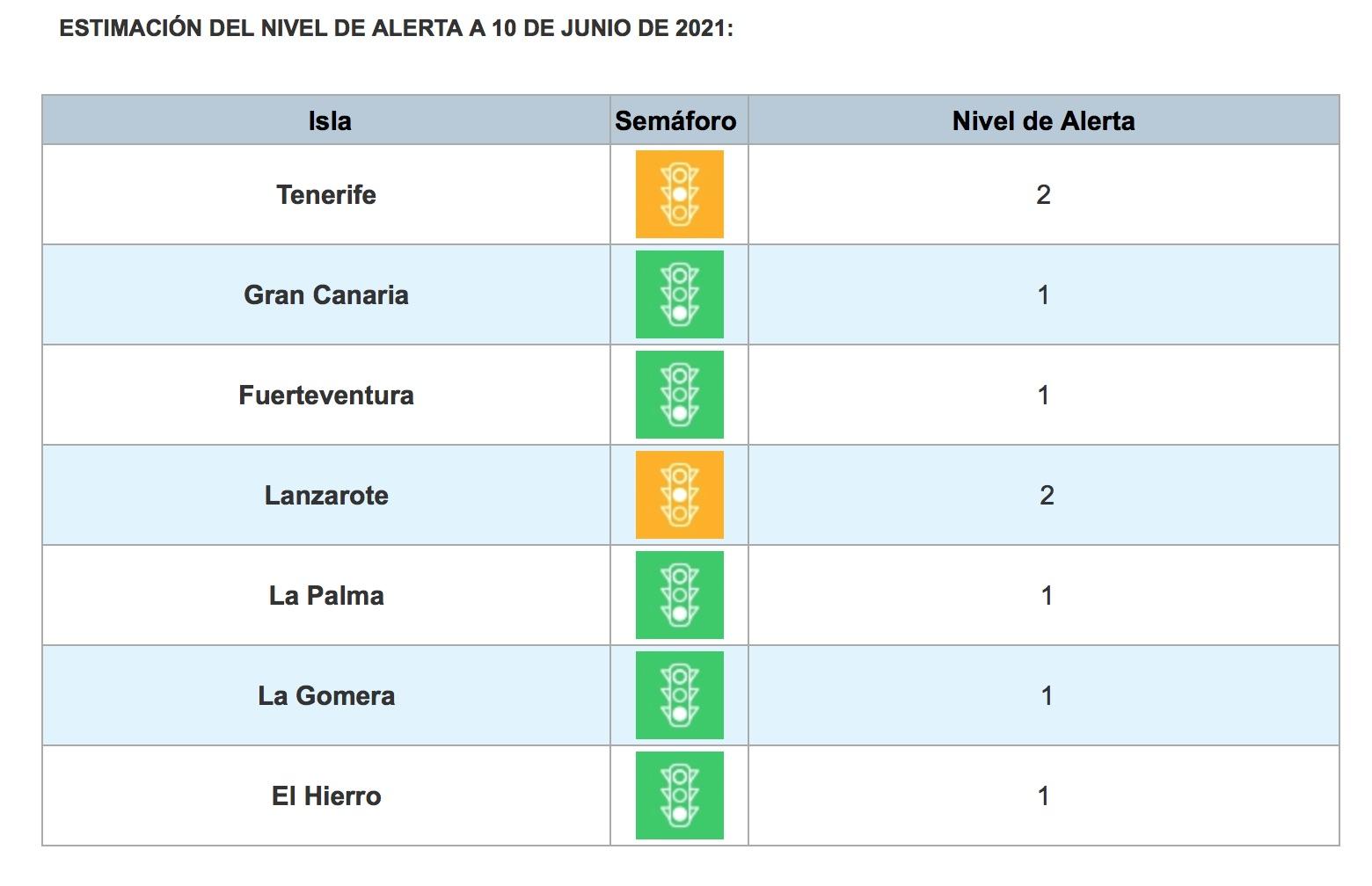 Tenerife y Lanzarote continúan en nivel 2; y El Hierro, Fuerteventura, Gran Canaria, La Gomera, y La Palma, en nivel 1